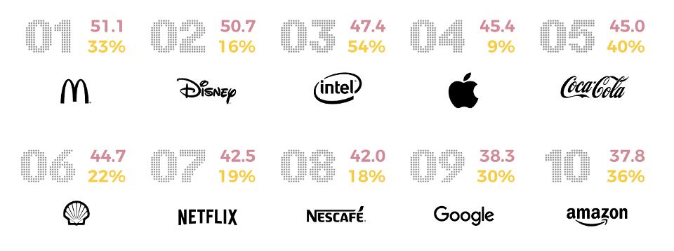 amp's top sonic brands (1-10)