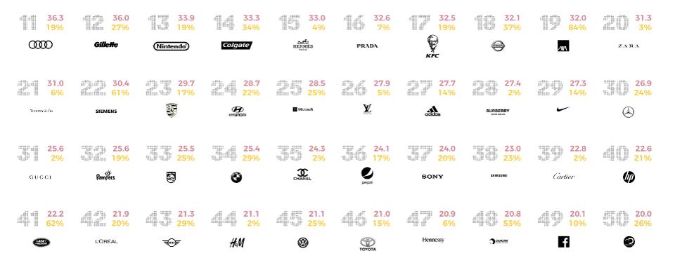 amp's top sonic brands (11-50)