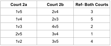 Pool of 5-2 courts-Graphic.png
