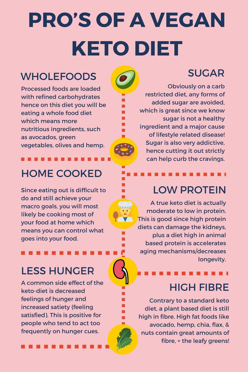 Low fat ketosis diet plan