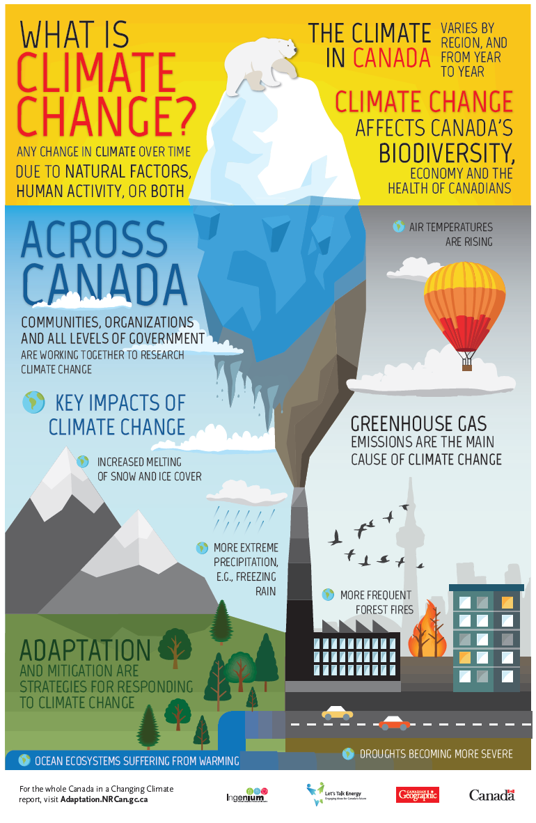 What is Climate Change infographic