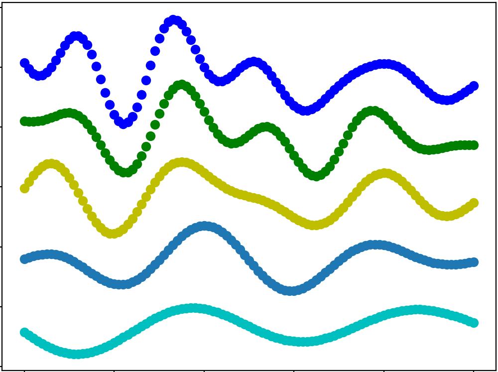 Quartet Polyphonic - Register limits over time