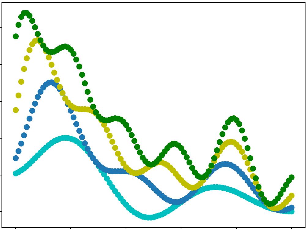 Quartet Polyphonic - Tempi over time