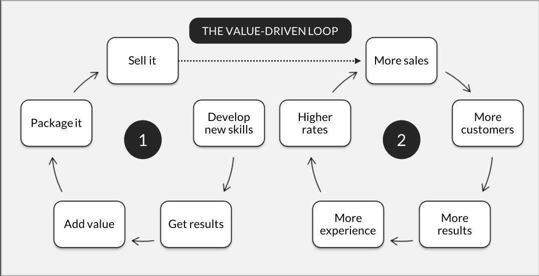 value-driven-loop.png