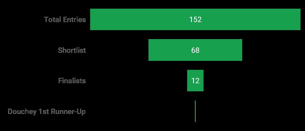 Jay Manahan wins DataSeer Grab Dataviz Challenge 2017 - Funnel Chart.png