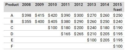 Cole Nussbaumer Knaflic's Consumer Pricing Data Table
