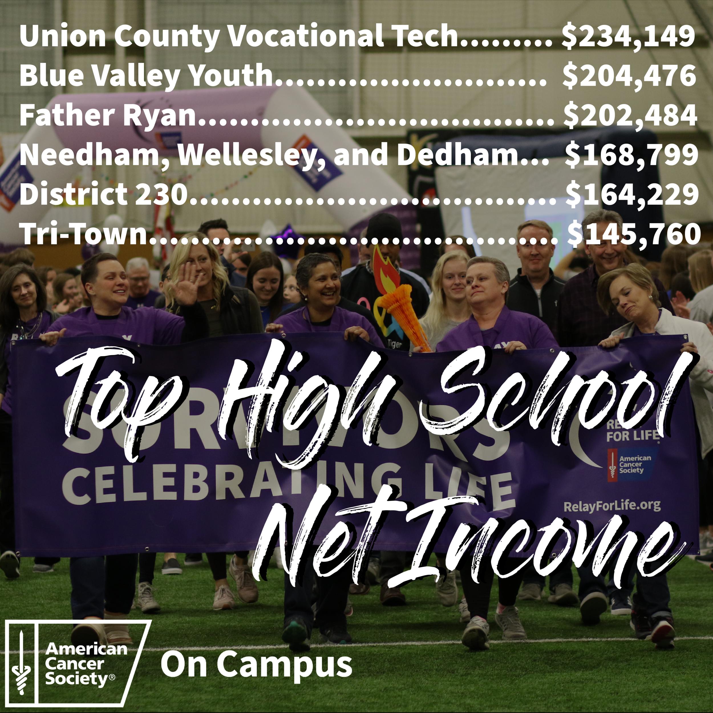 2019 Top High School