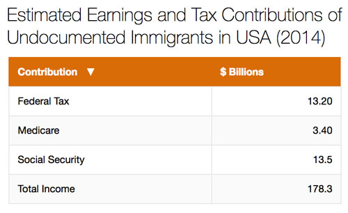 How undocumented immigrants contribute to New York's Economy -NYCity News Service