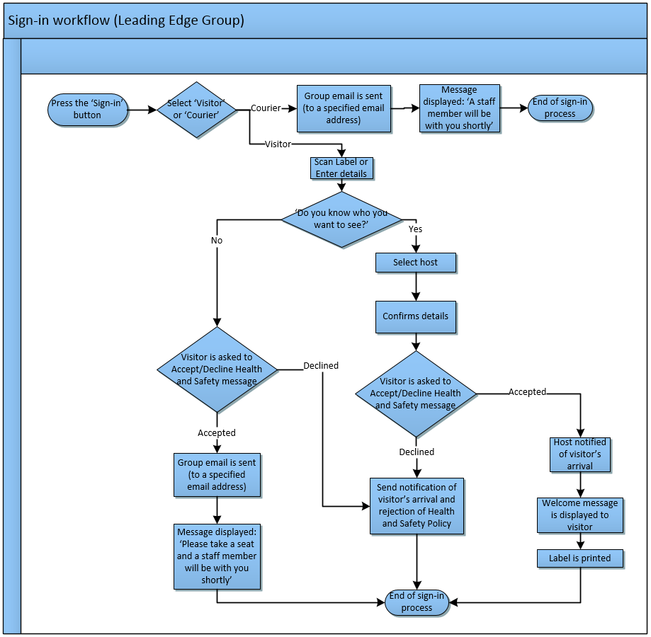 Visitor Sign-in Workflow for Leading Edge Group