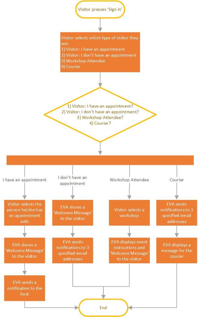 Sass' Visitor Management System Workflow Diagram