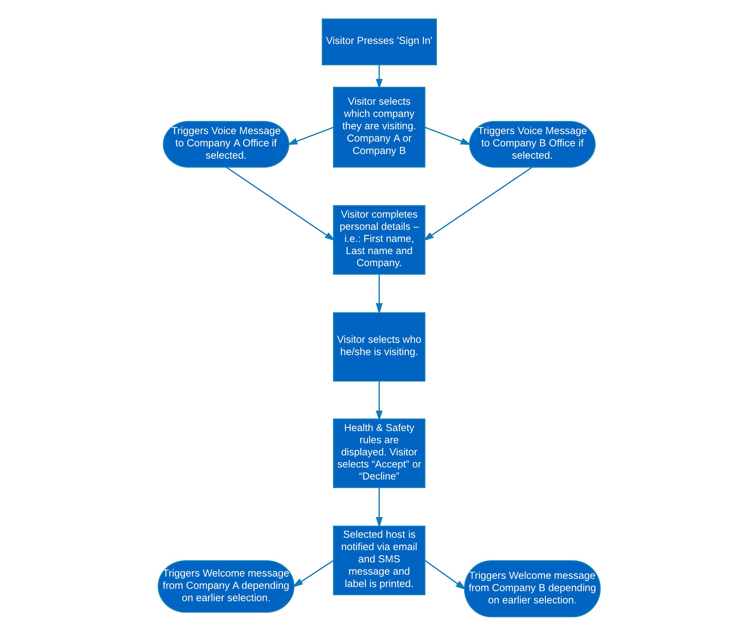 Sign-in Workflow Diagram: GreenBlue Urban UK
