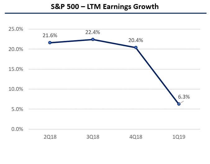 sp500 earnings growth.jpg