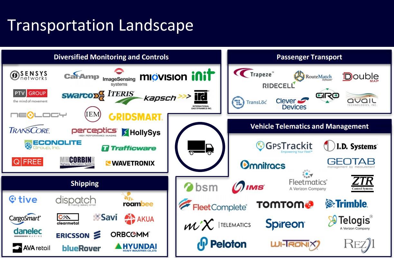 IIoT - Transportation Landscape.jpg