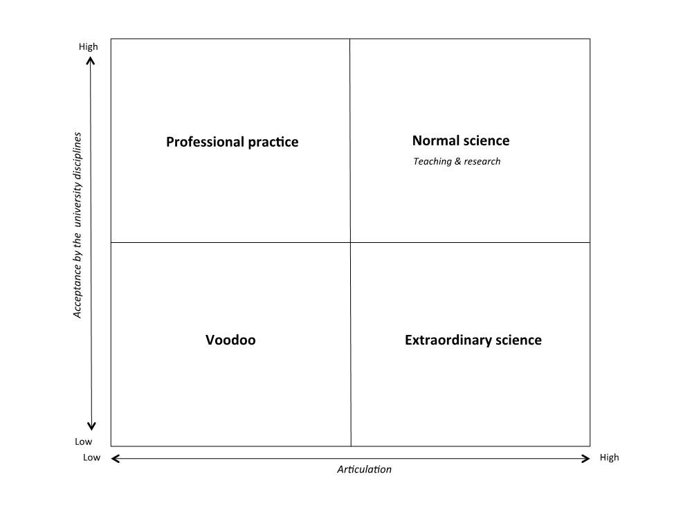 Figure 1: The Framework of Educational Assumptions.