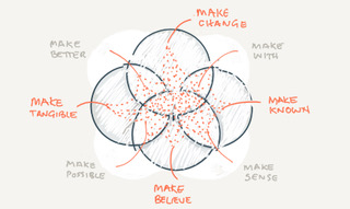 Animating a Field of Making.   Diagram courtesy of author