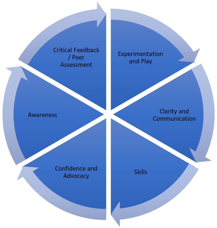 Figure 1:  Six categories of transformation in doctoral students.