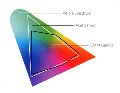 color-space-cmyk-compare.jpg