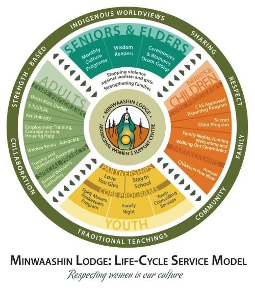 Life-Cycle Service Model from  Minwaashin Lodge  website