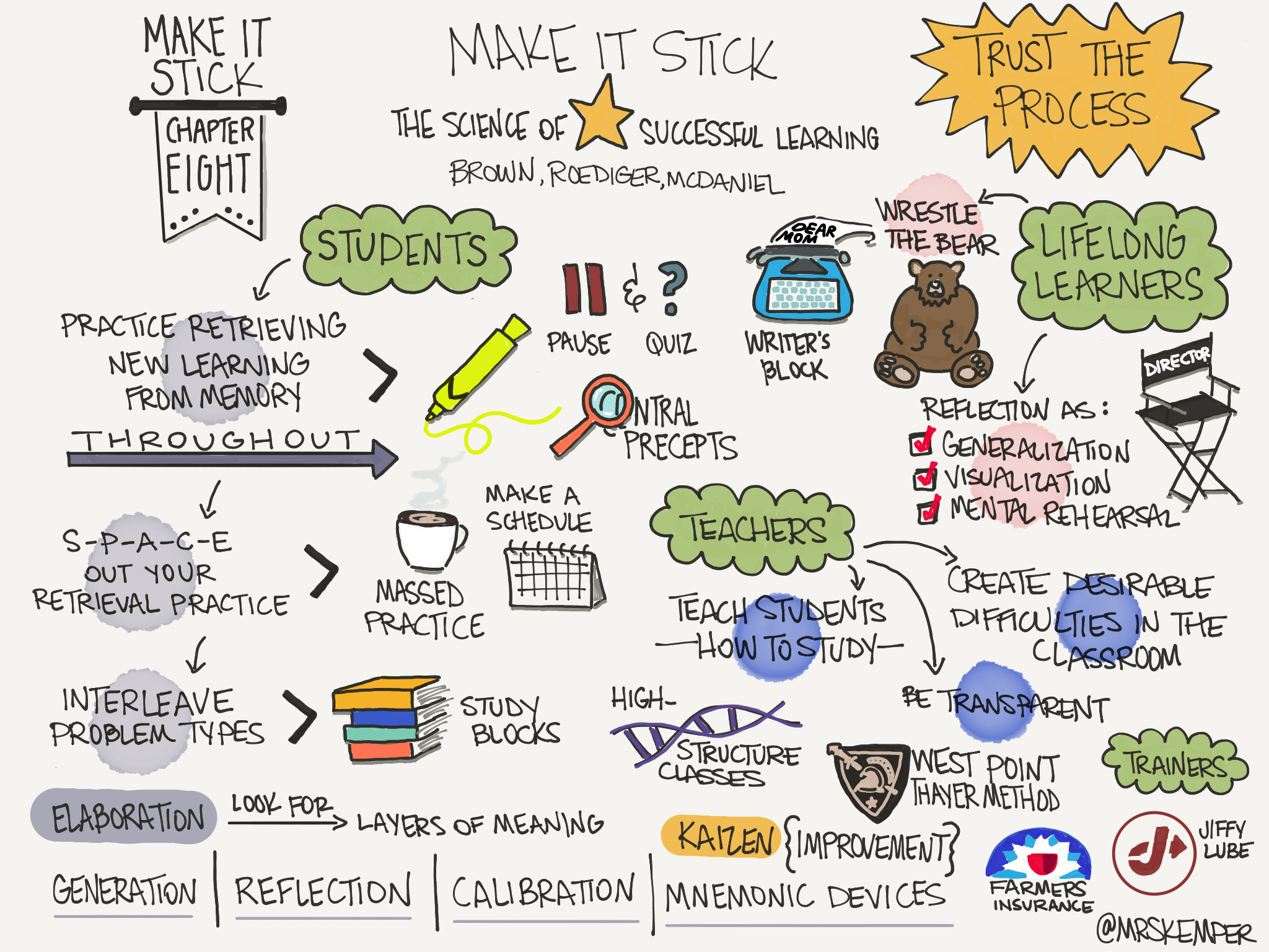 Make it Stick: The Science of Successful Learning – Retrieval Practice