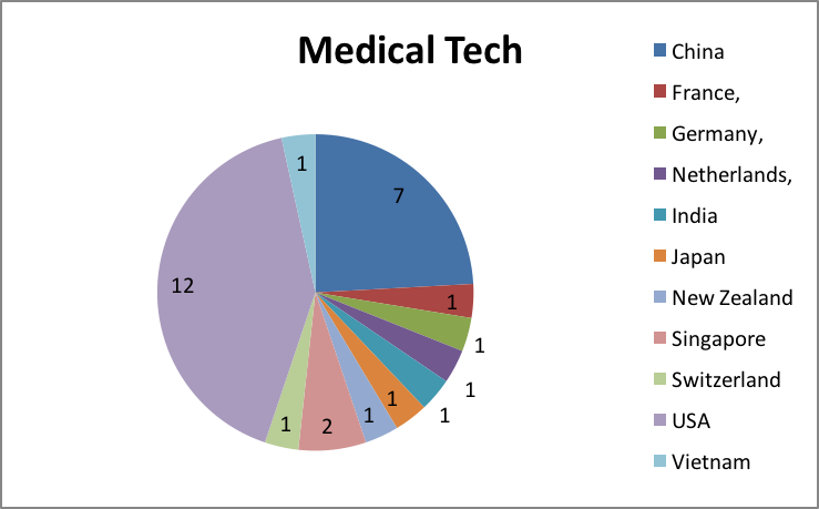 Medical Technologies and Pharmaceuticals