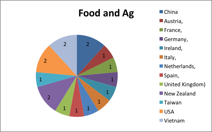 Food and Agribusiness