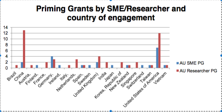 PG by SME or Researcher and Economy