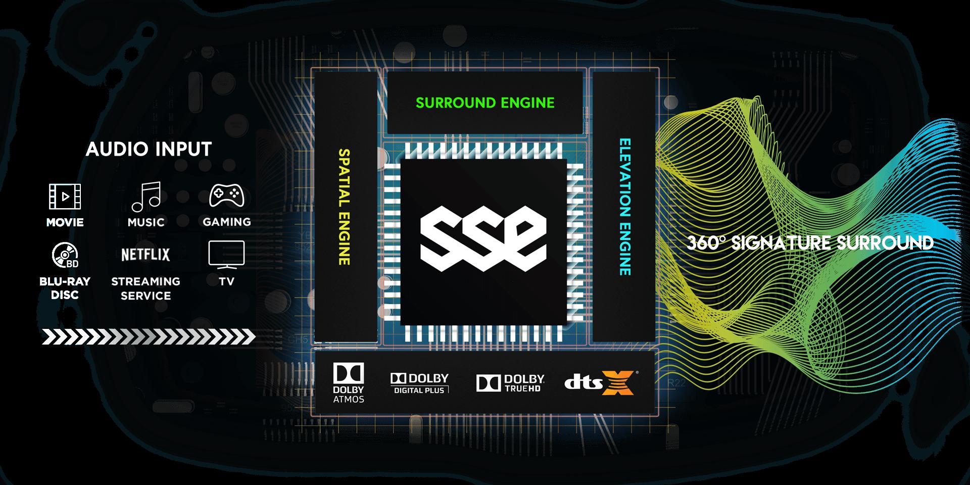 Shockwafe Ultra 9 2 SSE with Dolby Atmos Soundbar | Dual