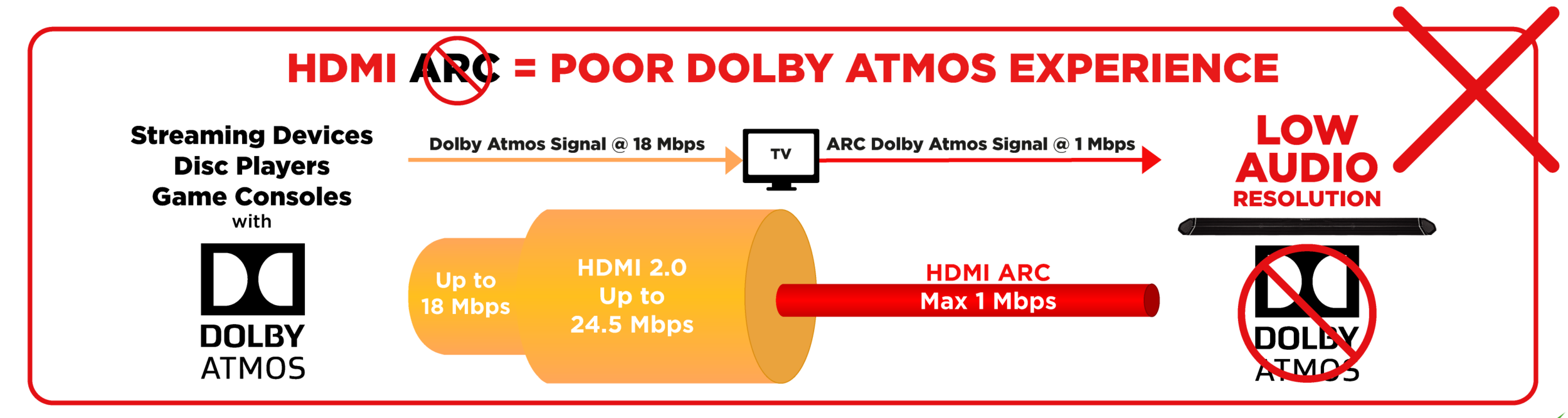 dolby-atmos_hdmi-comparison_simplified-v3-bad.png