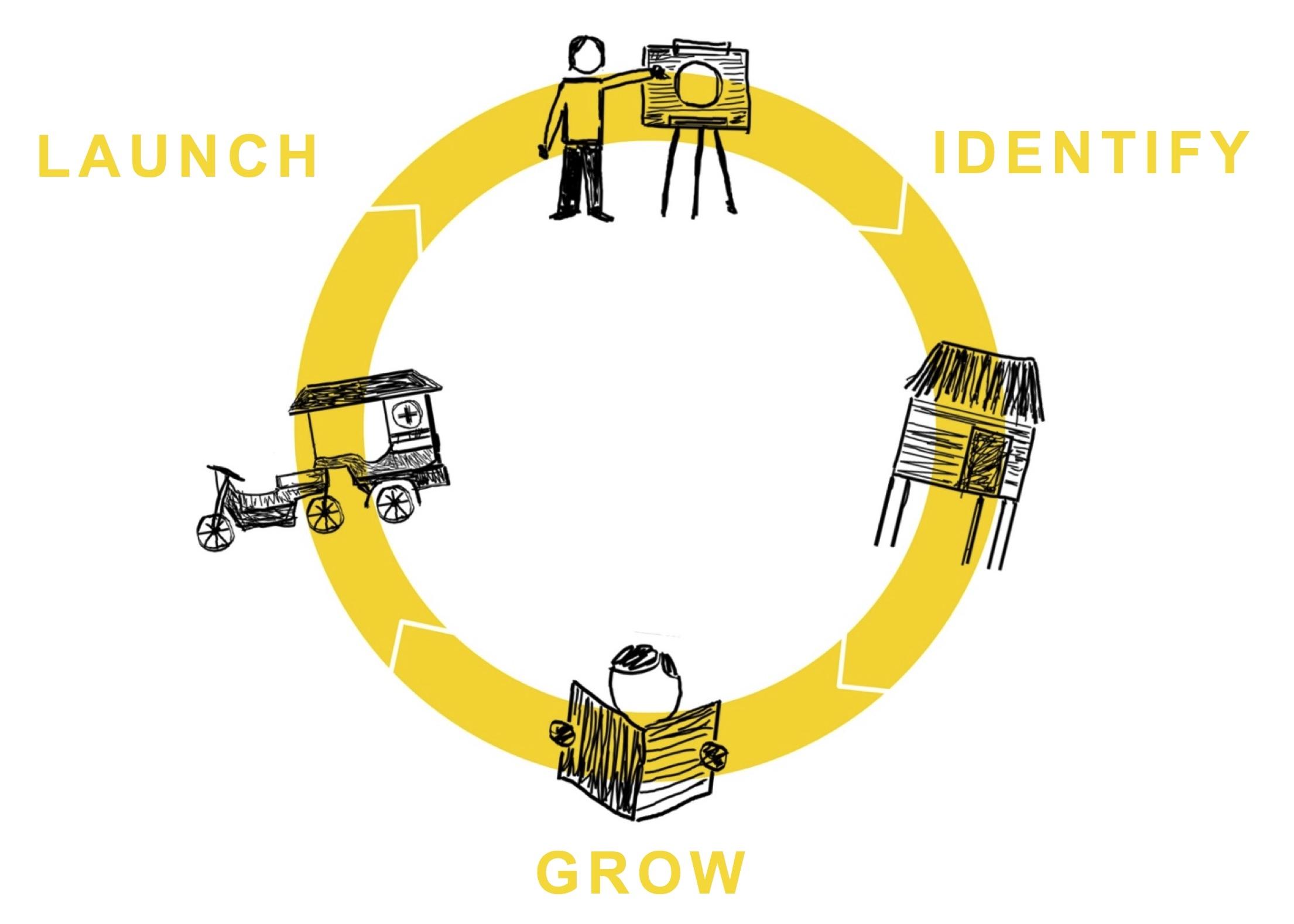 full circle identify grow launch.jpg