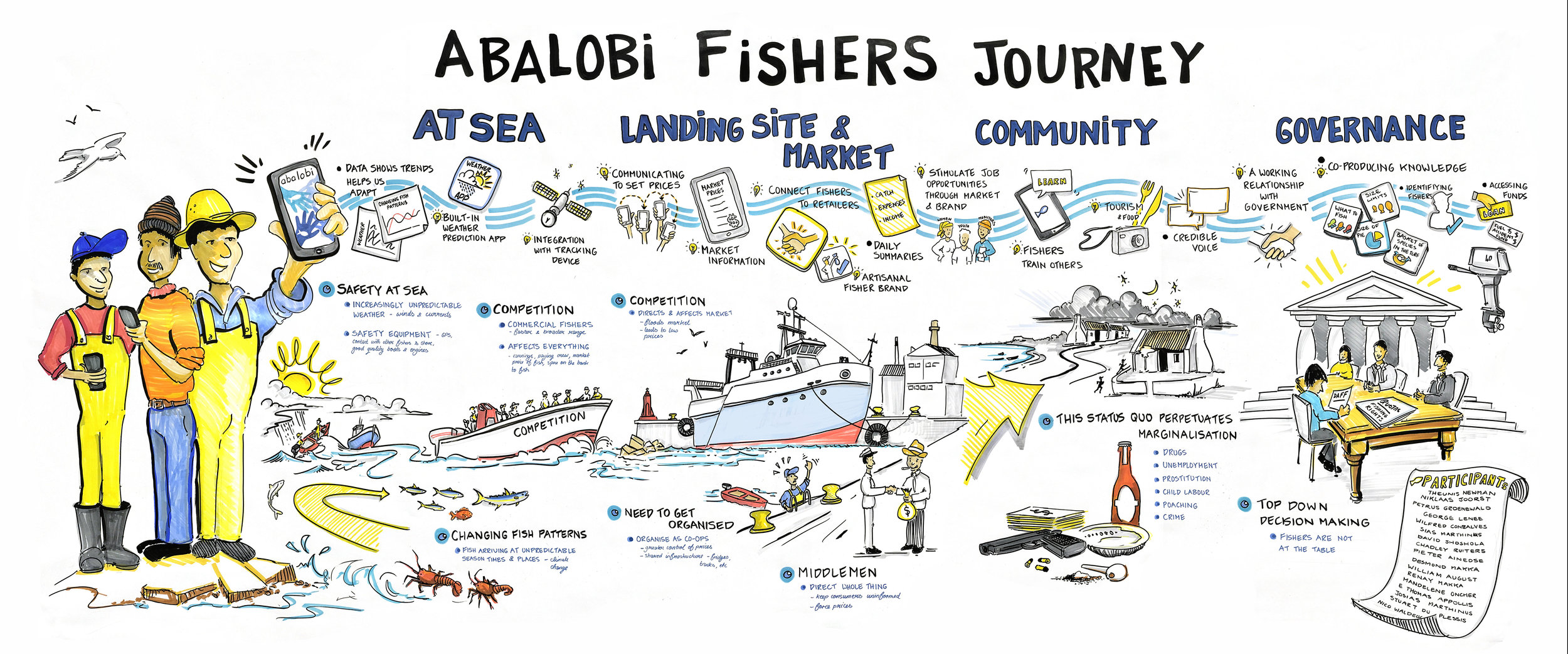 Abalobi: The fisher's journey