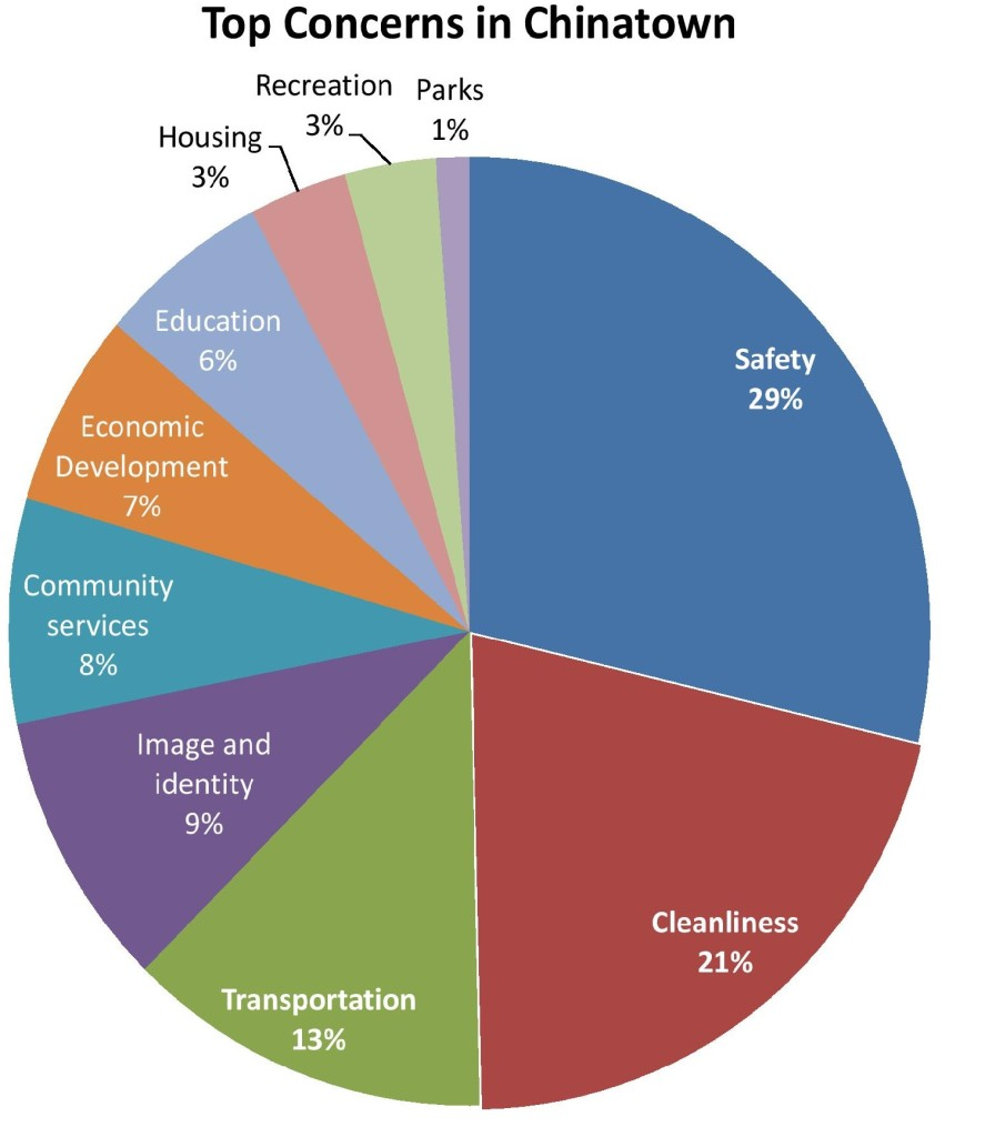 Chinatown-Community-Vision-Plan-Existing-Conditions-Report.71-page-001-887x1024.jpg