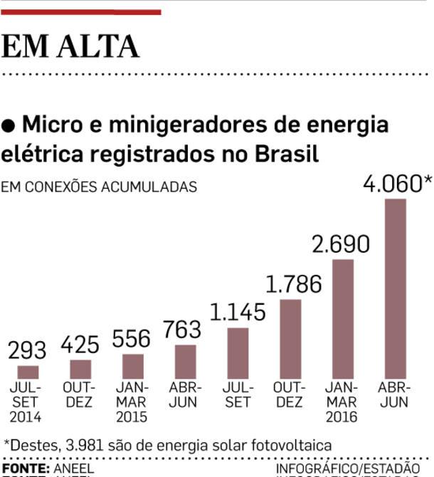 aneel infografico microgerção energia solar