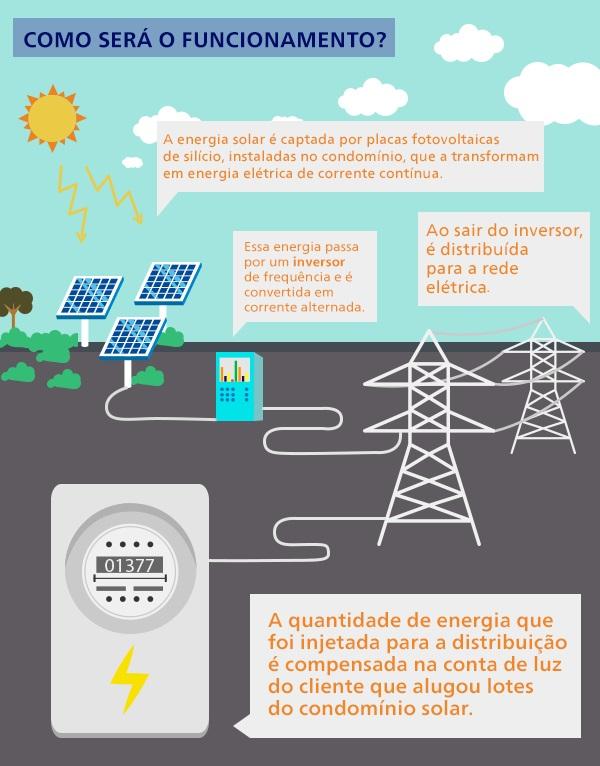 Resumo de como funciona uma geração remota, através do condomínio solar. -Créditos da imagem: Prátil.