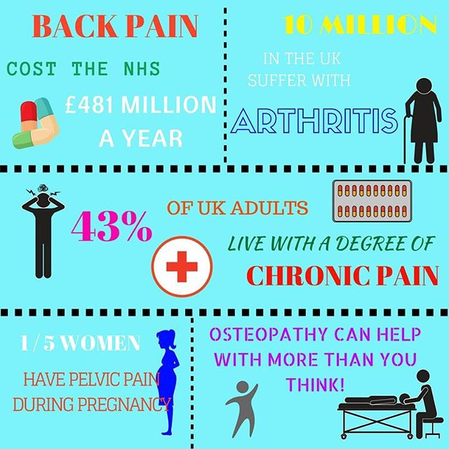 See how osteopathy can help you today!