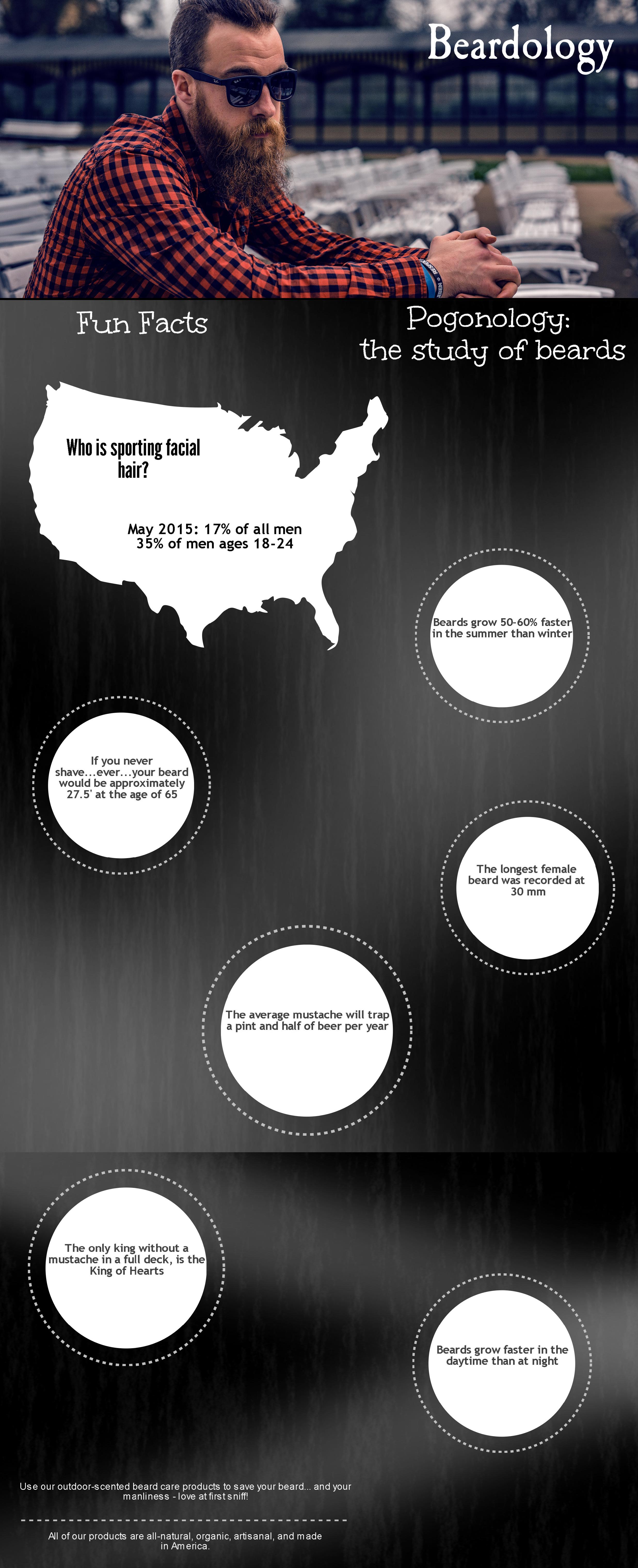 Beardology Infograph