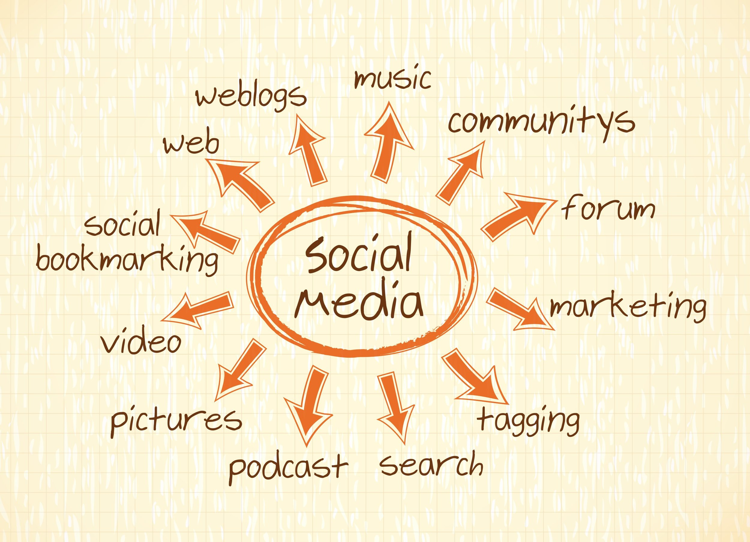 Social Media Marketing, brand recognition, brand development