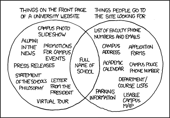 A venn diagram showing the difference between the information visitors need from a university website (eg, practical information like a campus map and contact details) and what they often get (eg, promos and news)