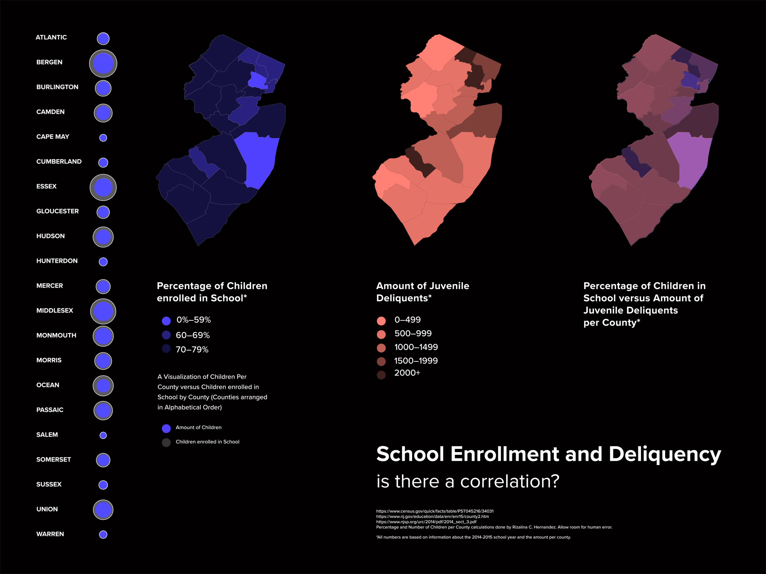 Created with Processing, this data visualization is meant to analyze the rates of school attendance with the juvenile incarceration rates per county in the state of New Jersey.