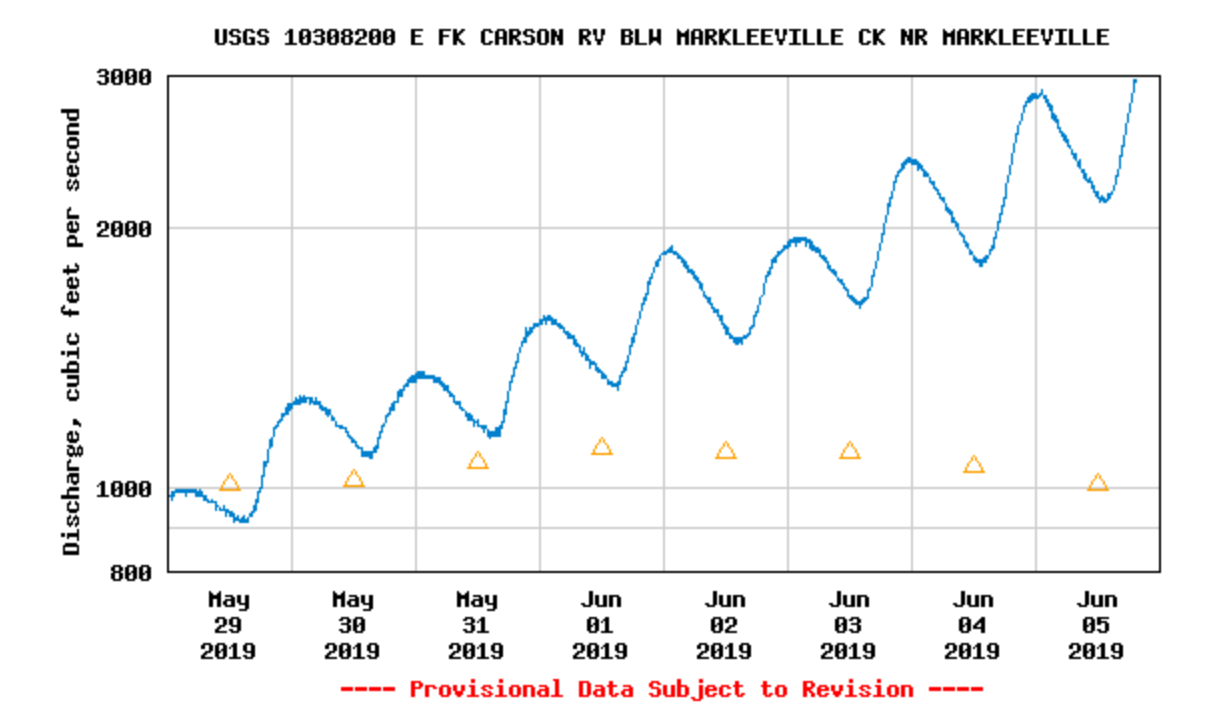 The blue line is the flow we had on the date below. And the orange triangles are the annual average at that time of the year. So usually it's quite almost 3 times less.