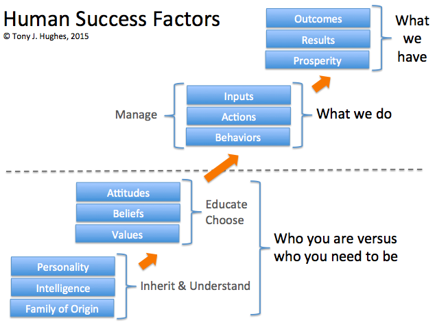 Success Framework by Tony J Hughes