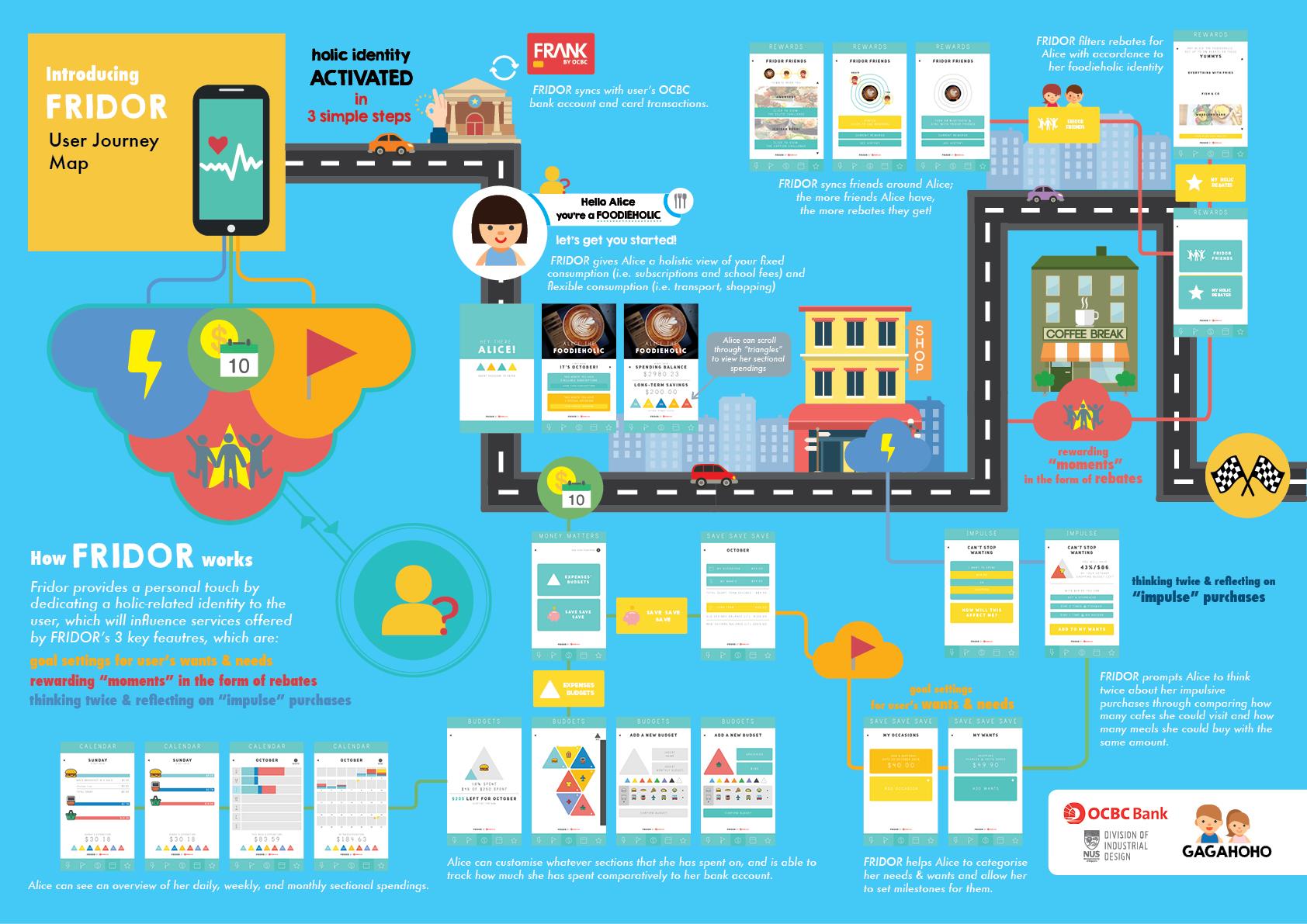 fridor customer journey .jpg