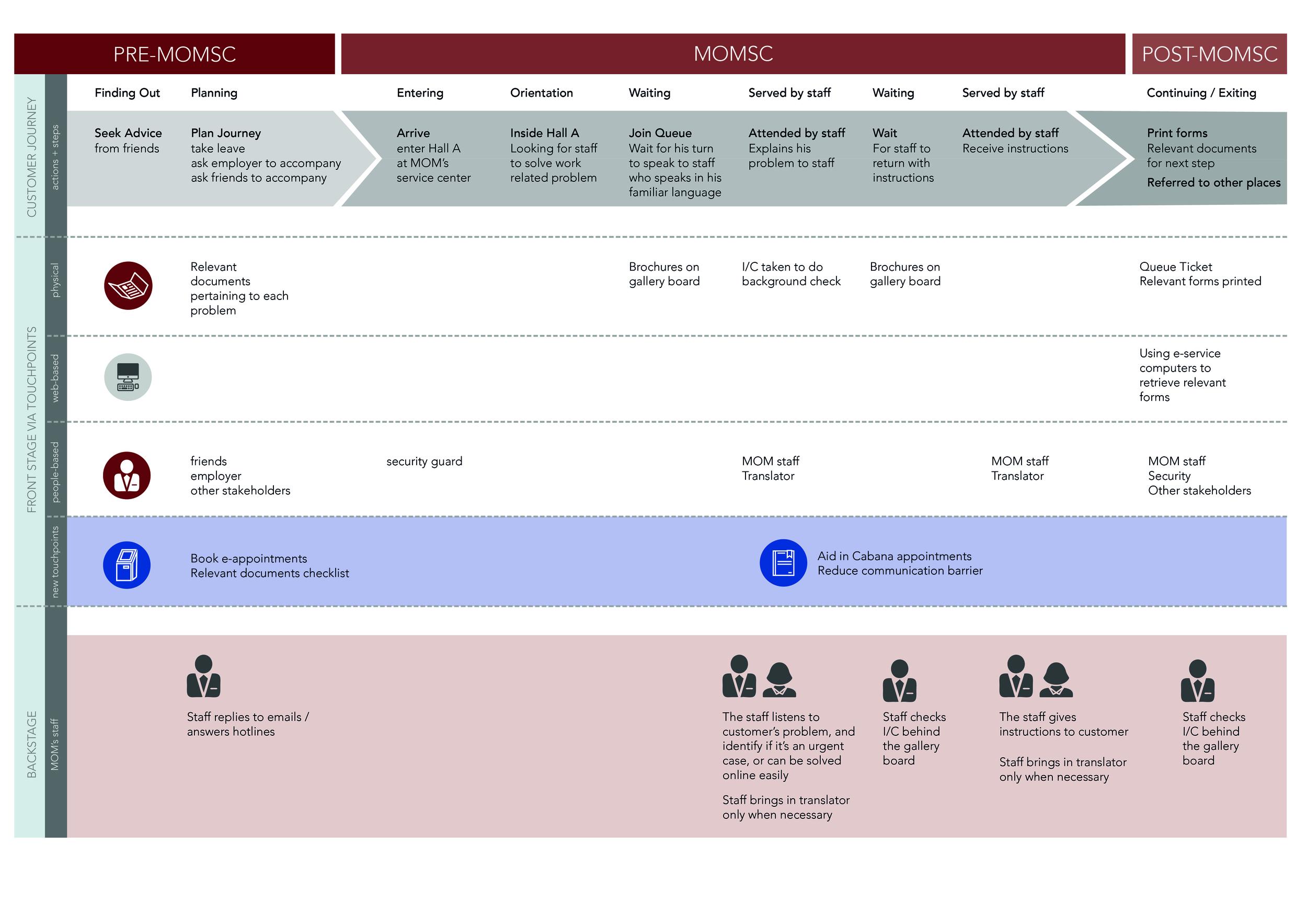 Service Blueprint Updated-01.jpg