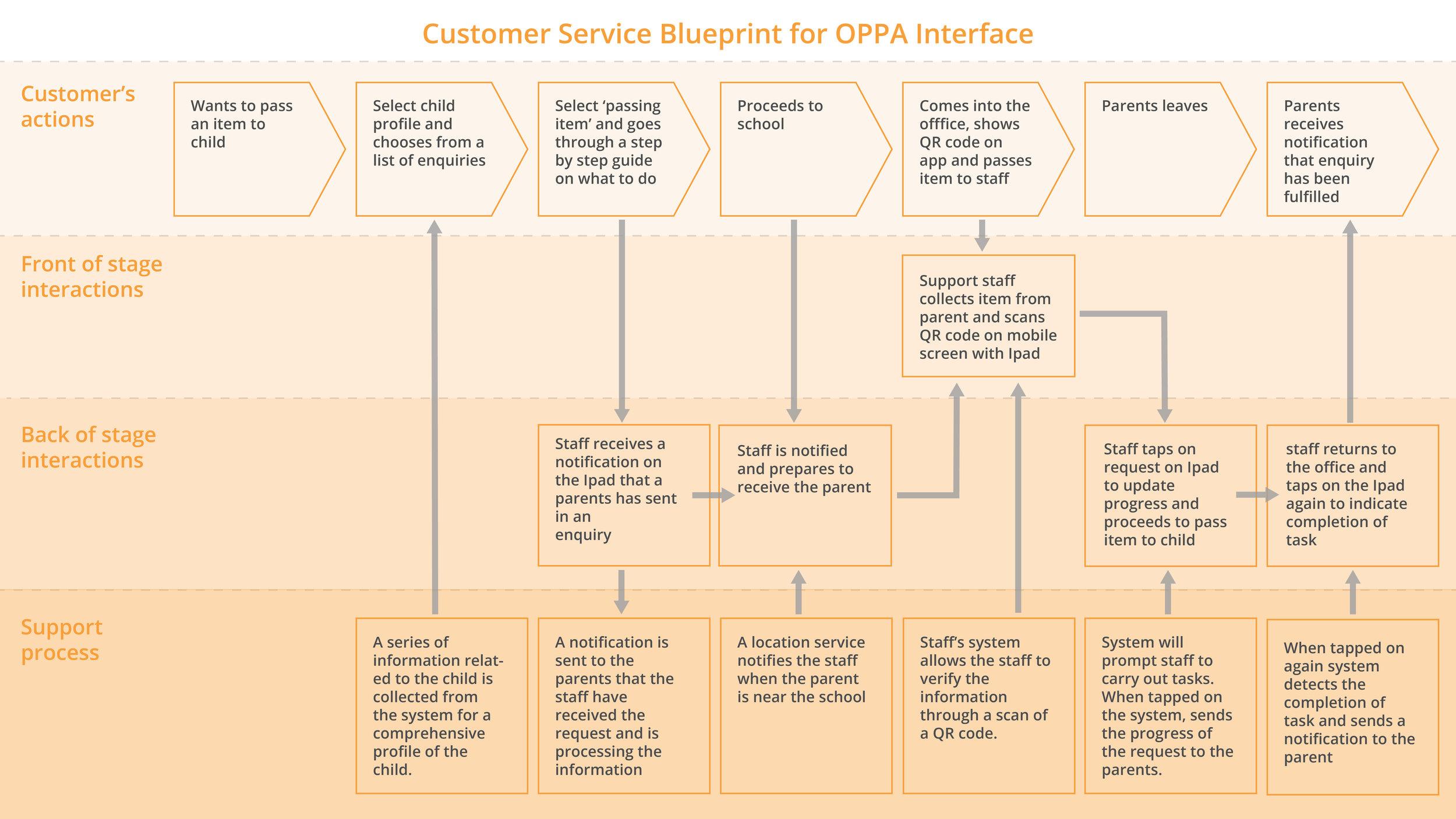 3. Customer Service Blueprint.jpg