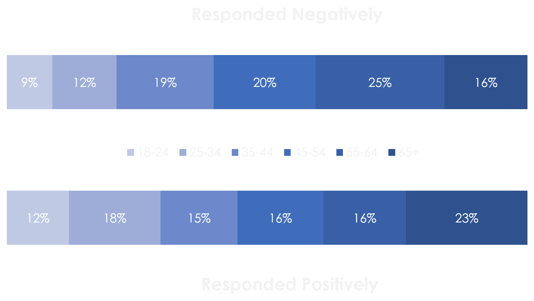 Source: LUFT. N: 1,200 , Geography: United States Question: Please let us know whether you agree or disagree with the following statement: Facebook is good for the world. Responses: Strongly Agree, Agree, Neither Agree or Disagree, Disagree, Strongly Disagree