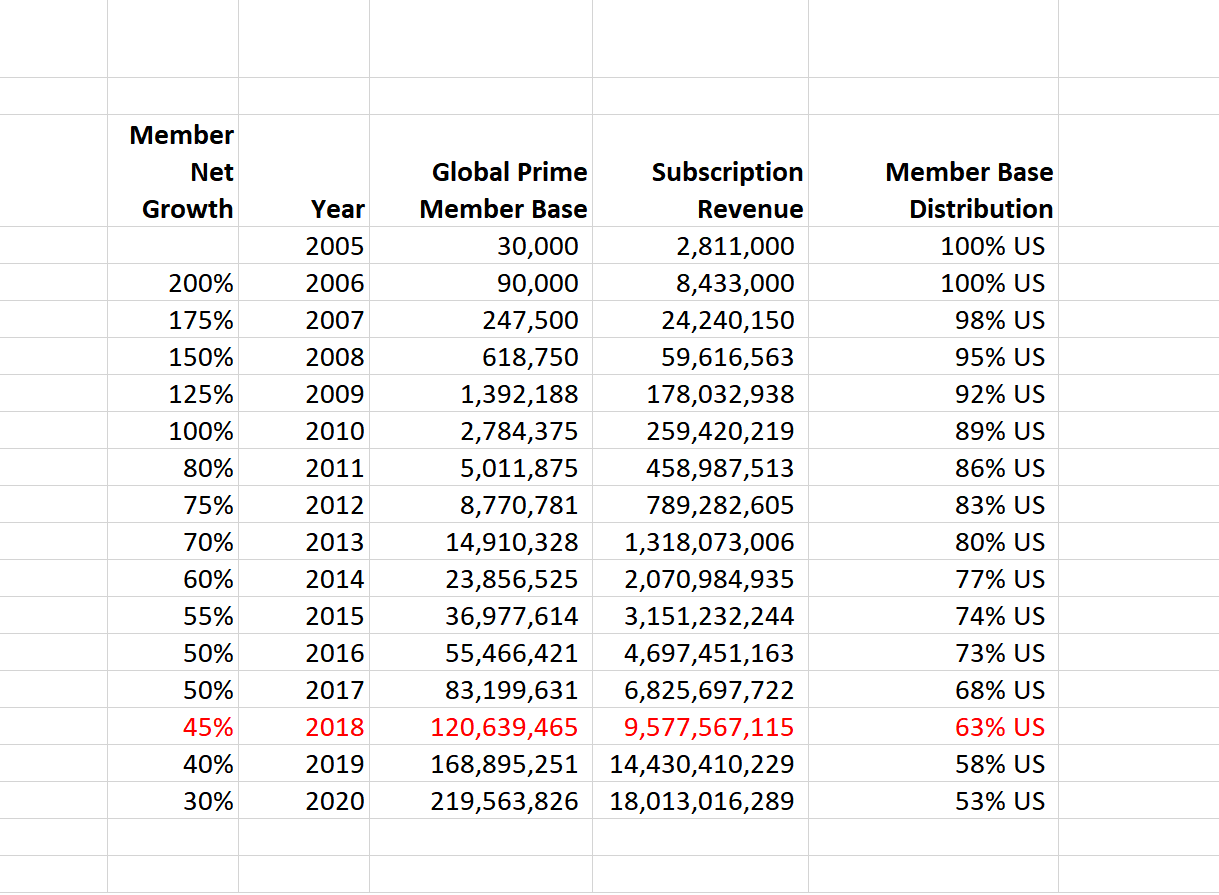 Source: LUFT calculations Notes: Member base calculations assume end of year. Calculated median Prime cost of membership for non-U.S. share US$47.39; U.S. maximum member base 126M equivalent to total number of households. U.S. prime market has hit saturation point. Amazon Prime is now available in the U.S., Austria, Benelux, Canada, China, France, Germany, India, Italy, Japan, Mexico, Spain, U.K.
