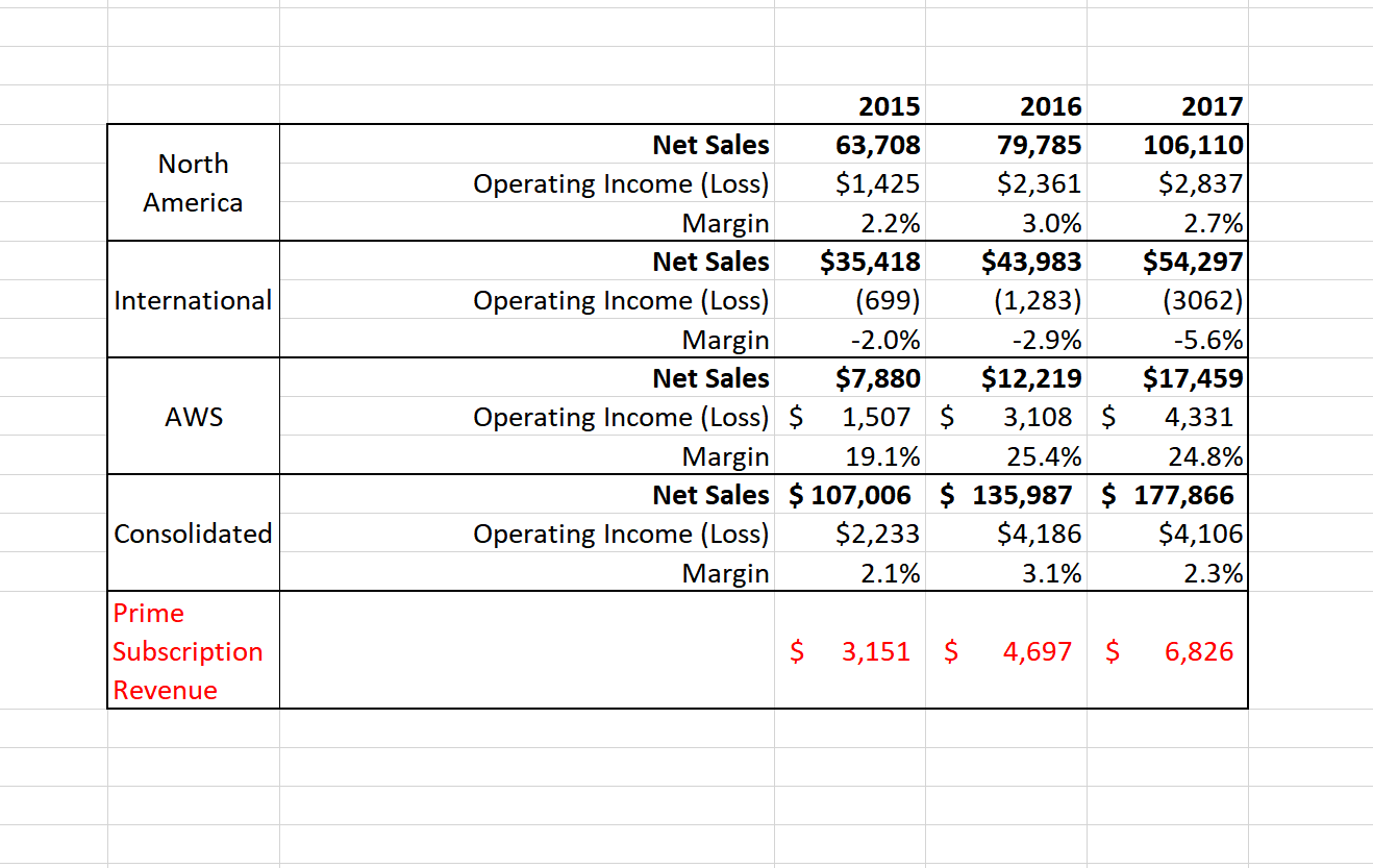 Source: Company financials, LUFT estimates based on global Prime membership growth. Prime membership price differences were also considered.