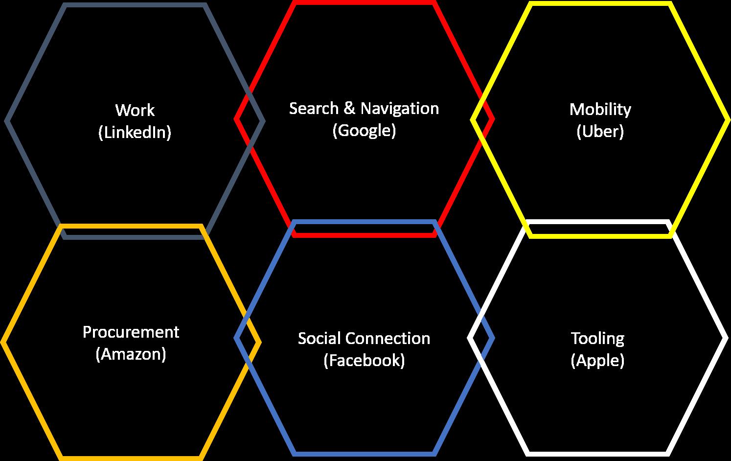 Life Platforms.png