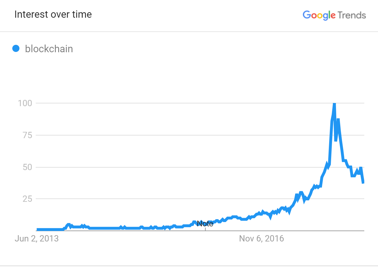 blockchain interest over time.PNG