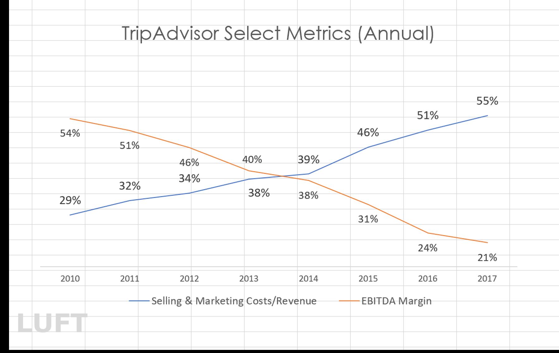 Source: LUFT, The 2020 Outlook On TripAdvisor
