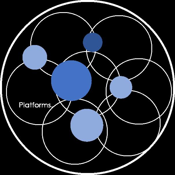 LUFT.  Platform Model - Global Travel Industry Post - Mobile